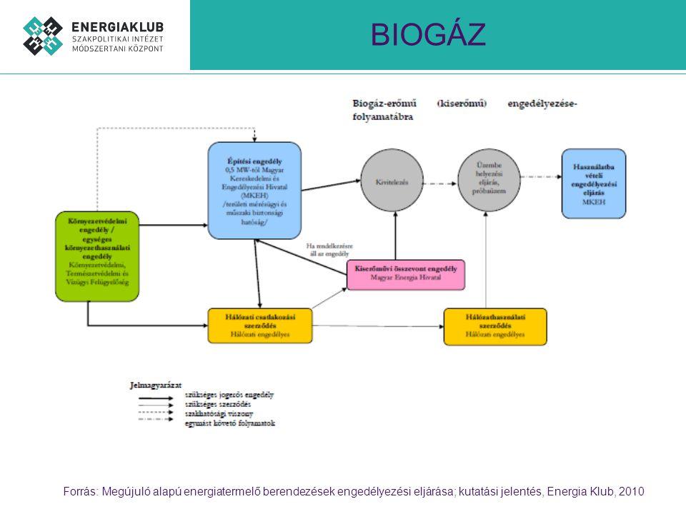 Forrás: Megújuló alapú energiatermelő berendezések engedélyezési eljárása; kutatási jelentés, Energia Klub, 2010 BIOGÁZ