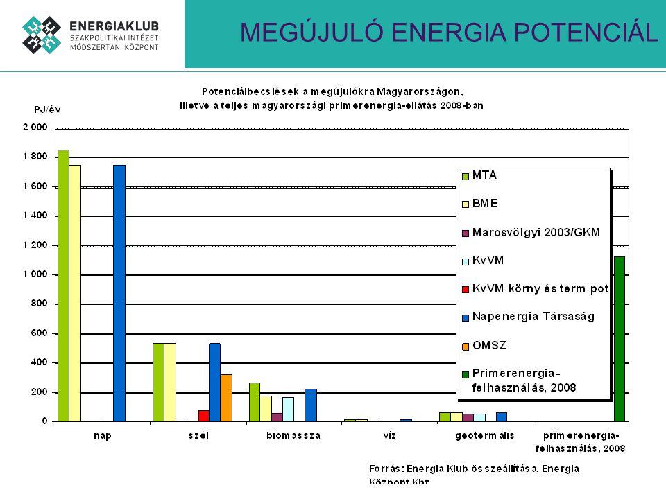SZÉLENERGIA 300 MW telepített kapacitás (2010.