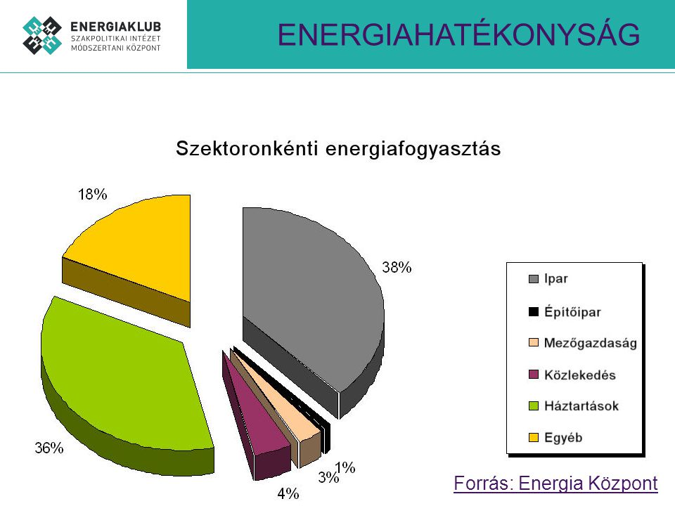 ENERGIATANÚSÍTVÁNY ~45%