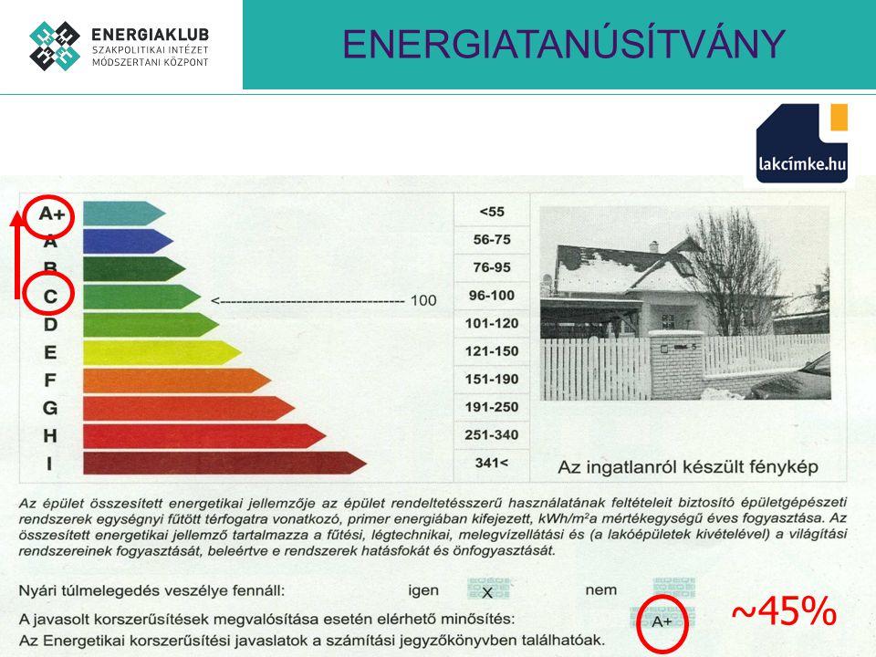 GEOTERMIA Hozzávetőleg 200 MW (csak fűtés) 4 PJ/év (5% megújuló hő felhasználás) Kiváló feltételek a további hőhasznosításra