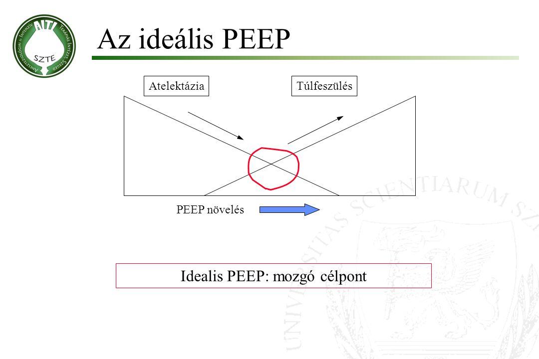 AtelektáziaTúlfeszülés PEEP növelés Idealis PEEP: mozgó célpont Az ideális PEEP