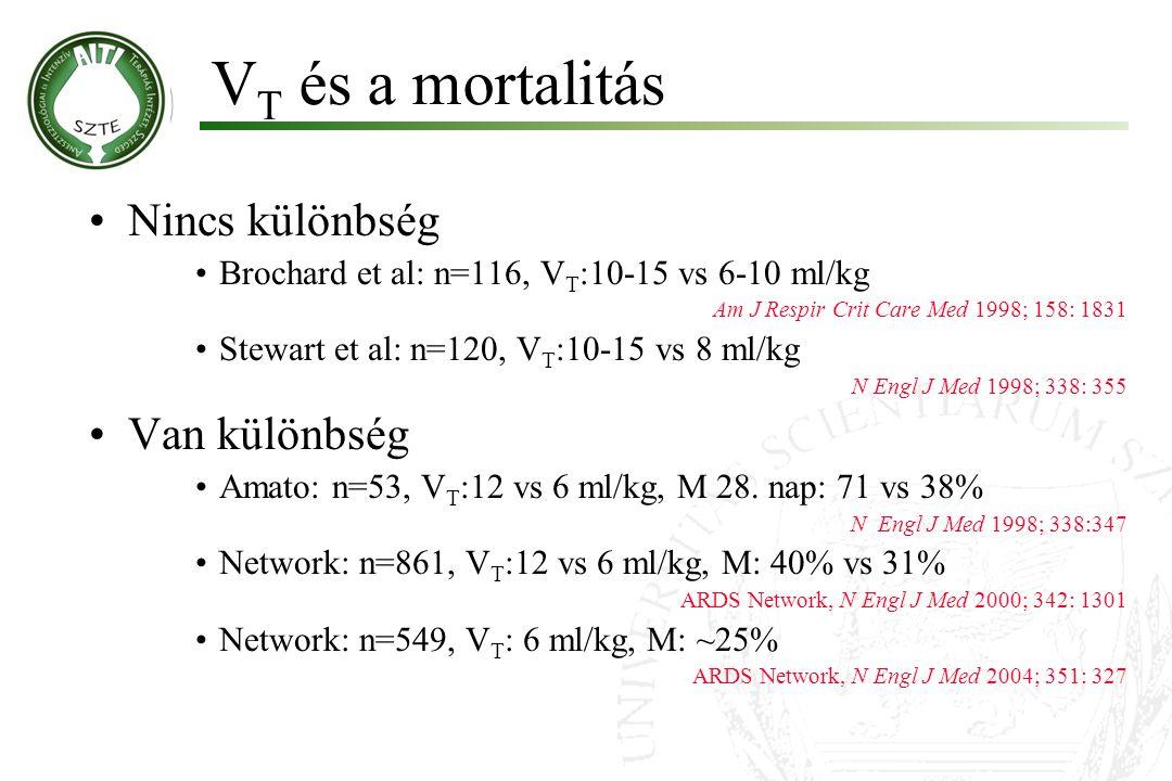 V T és a mortalitás Nincs különbség Brochard et al: n=116, V T :10-15 vs 6-10 ml/kg Am J Respir Crit Care Med 1998; 158: 1831 Stewart et al: n=120, V