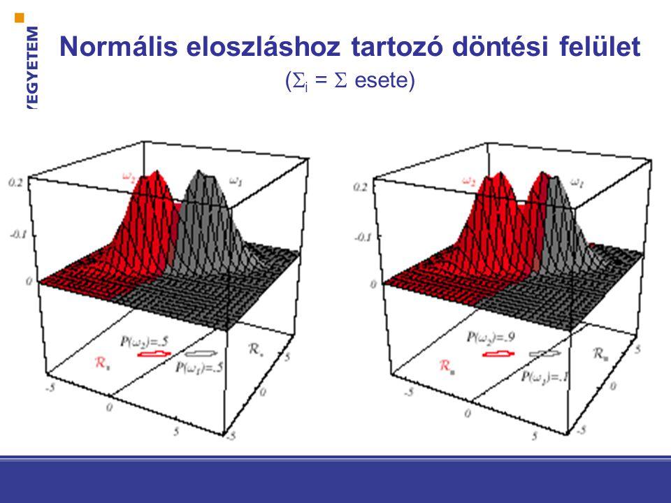 Normális eloszláshoz tartozó döntési felület (  i =  esete)