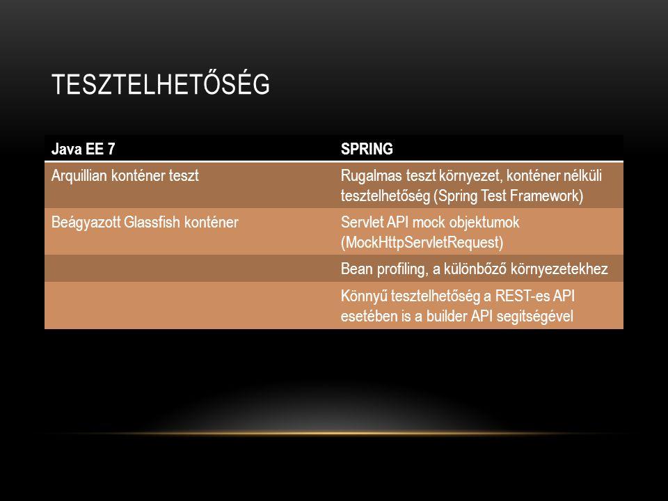 TESZTELHETŐSÉG Java EE 7SPRING Arquillian konténer tesztRugalmas teszt környezet, konténer nélküli tesztelhetőség (Spring Test Framework) Beágyazott G