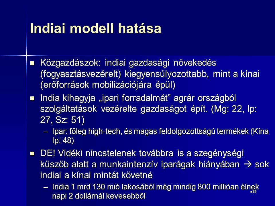 15 15 Indiai modell hatása Közgazdászok: indiai gazdasági növekedés (fogyasztásvezérelt) kiegyensúlyozottabb, mint a kínai (erőforrások mobilizációjár