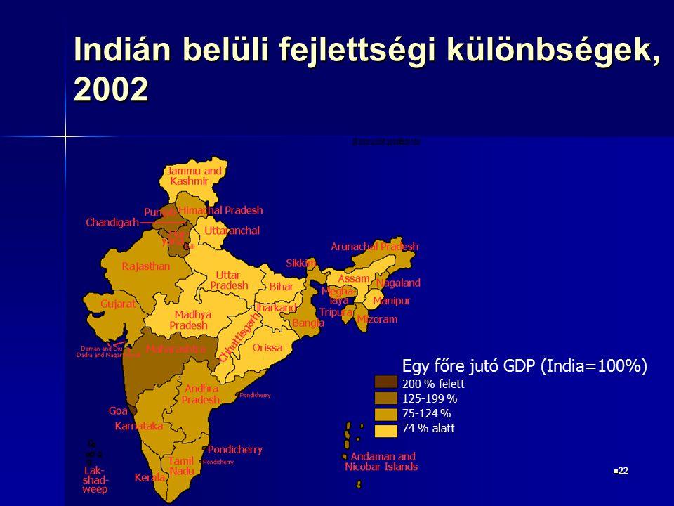 22 22 Indián belüli fejlettségi különbségek, 2002 Egy főre jutó GDP (India=100%) 200 % felett 125-199 % 75-124 % 74 % alatt