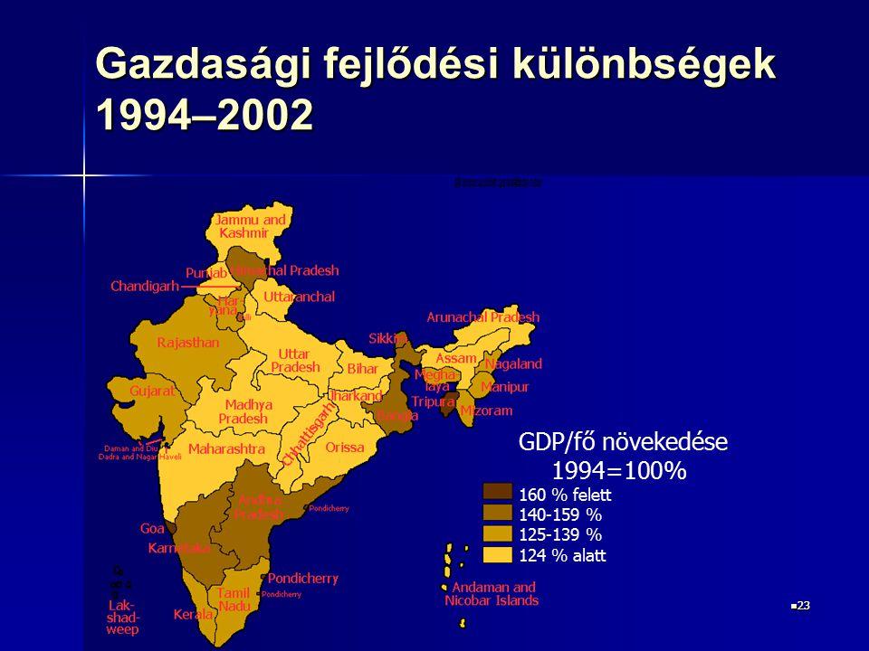 23 23 Gazdasági fejlődési különbségek 1994–2002 GDP/fő növekedése 1994=100% 160 % felett 140-159 % 125-139 % 124 % alatt