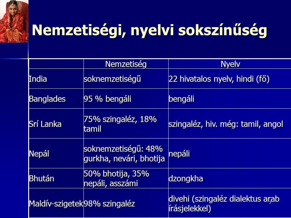 7 NemzetiségNyelv Indiasoknemzetiségű 22 hivatalos nyelv, hindi (fő) Banglades 95 % bengáli bengáli Srí Lanka 75% szingaléz, 18% tamil szingaléz, hiv.
