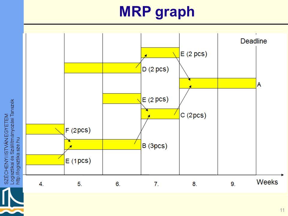 SZÉCHENYI ISTVÁN EGYETEM Logisztikai és Szállítmányozási Tanszék http://logisztika.sze.hu 11 MRP graph