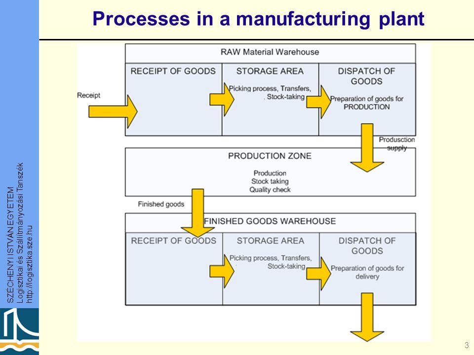 SZÉCHENYI ISTVÁN EGYETEM Logisztikai és Szállítmányozási Tanszék http://logisztika.sze.hu Processes in a manufacturing plant 3