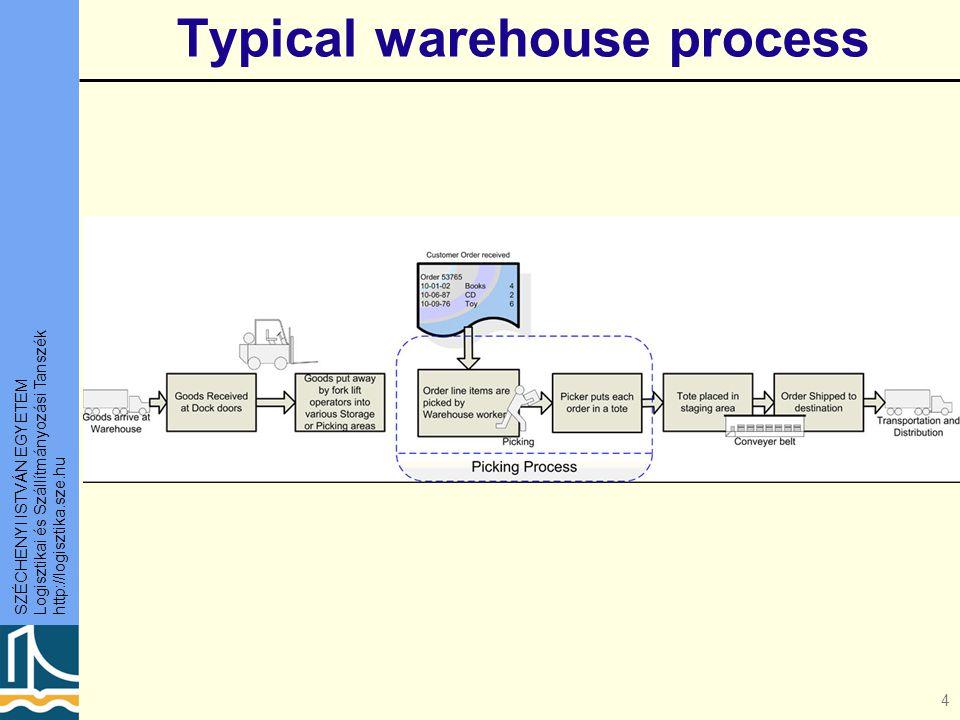 SZÉCHENYI ISTVÁN EGYETEM Logisztikai és Szállítmányozási Tanszék http://logisztika.sze.hu Typical warehouse process 4
