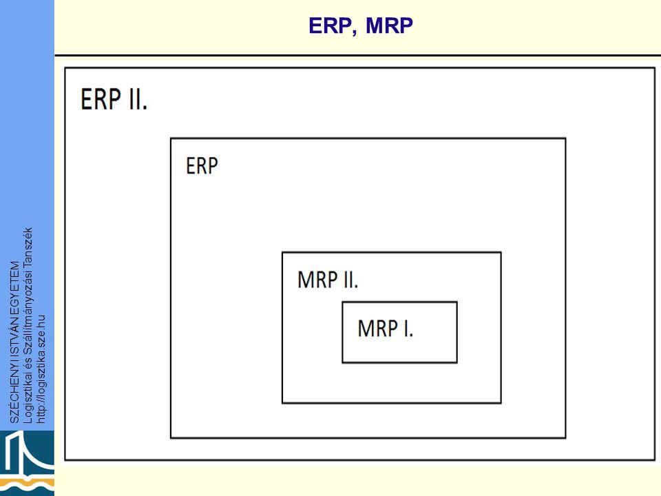 SZÉCHENYI ISTVÁN EGYETEM Logisztikai és Szállítmányozási Tanszék http://logisztika.sze.hu ERP, MRP