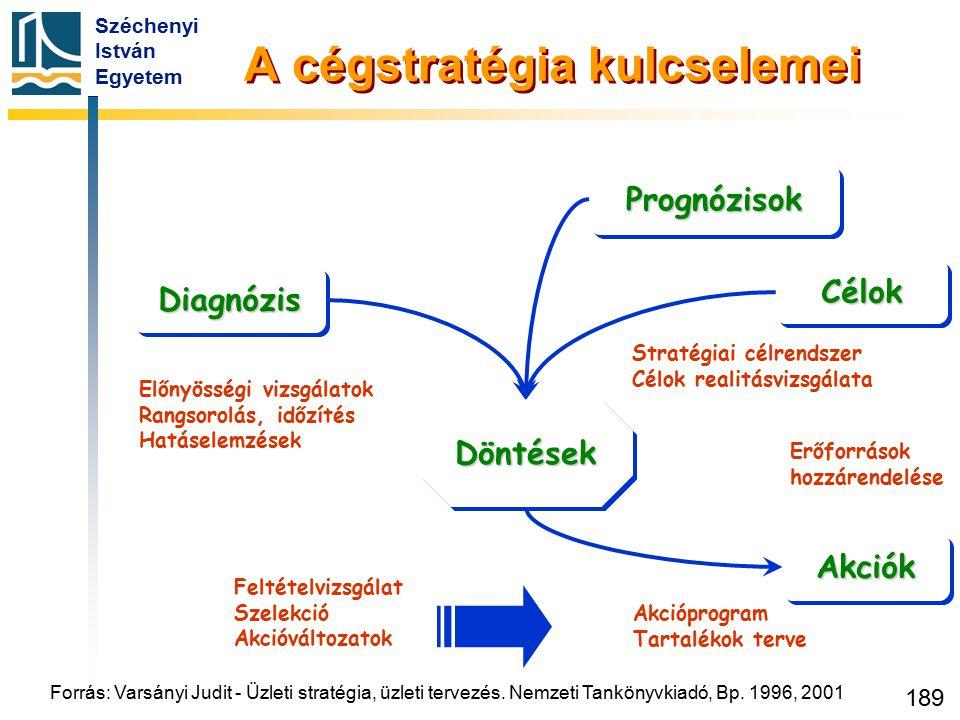 Széchenyi István Egyetem 189 PrognózisokPrognózisok DiagnózisDiagnózis DöntésekDöntések CélokCélok AkciókAkciók Előnyösségi vizsgálatok Rangsorolás, i