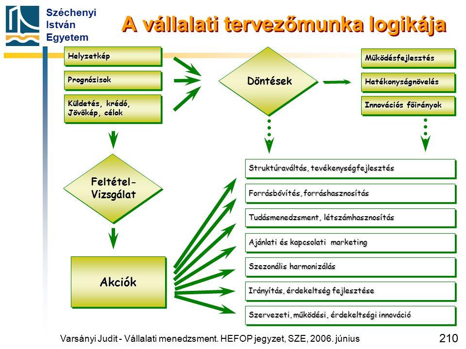 Széchenyi István Egyetem 210 A vállalati tervezőmunka logikája HelyzetképHelyzetkép PrognózisokPrognózisok Struktúraváltás, tevékenységfejlesztés Műkö