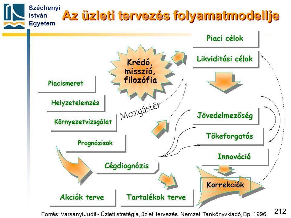 Széchenyi István Egyetem 212 Az üzleti tervezés folyamatmodellje Tartalékok terve Krédó, misszió, filozófia Krédó, misszió, filozófia Cégdiagnózis Cég