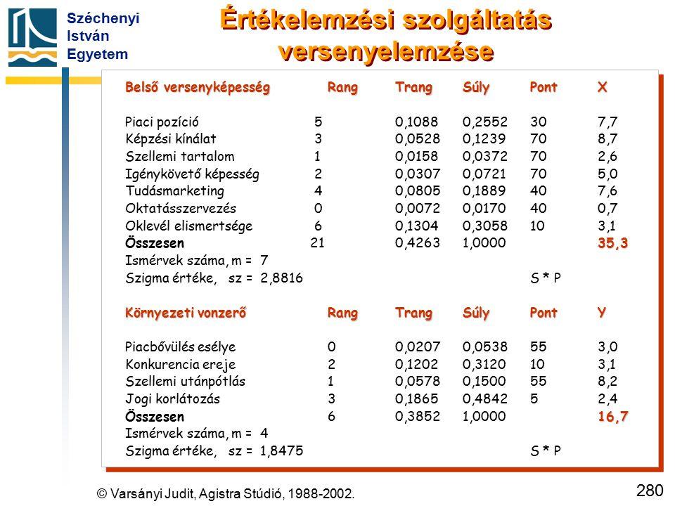 Széchenyi István Egyetem 280 Értékelemzési szolgáltatás versenyelemzése Belső versenyképességRangTrangSúlyPontX Piaci pozíció 5 0,10880,2552307,7 Képz