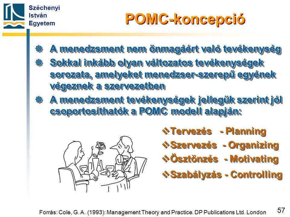 Széchenyi István Egyetem 57 POMC-koncepció  A menedzsment nem önmagáért való tevékenység  Sokkal inkább olyan változatos tevékenységek sorozata, ame