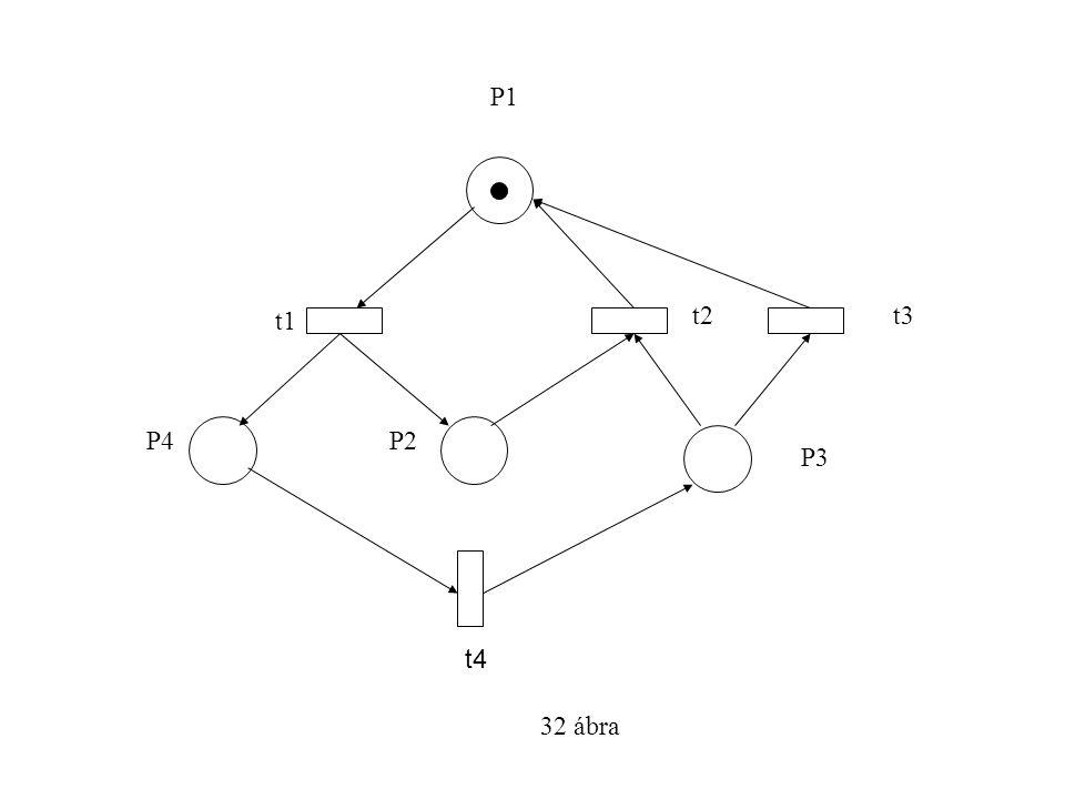 32 ábra P1 t1 t2t3 P4P2 P3 t4