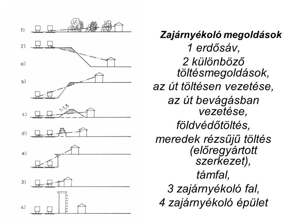 Zajárnyékoló megoldások 1 erdősáv, 2 különböző töltésmegoldások, az út töltésen vezetése, az út bevágásban vezetése, földvédőtöltés, meredek rézsűjű töltés (előregyártott szerkezet), támfal, 3 zajárnyékoló fal, 4 zajárnyékoló épület