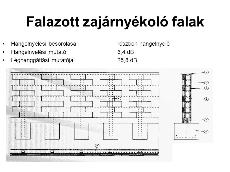 Falazott zajárnyékoló falak Hangelnyelési besorolása:részben hangelnyelő Hangelnyelési mutató:6,4 dB Léghanggátlási mutatója:25,8 dB