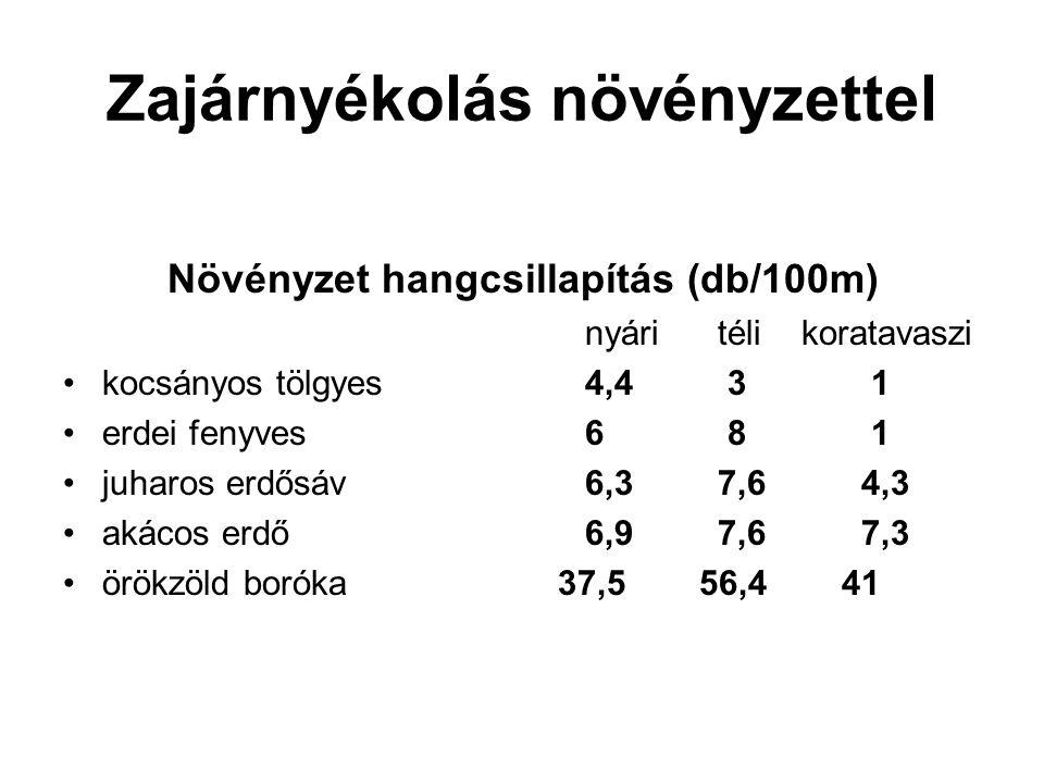 Zajárnyékolás növényzettel Növényzet hangcsillapítás (db/100m) nyári téli koratavaszi kocsányos tölgyes4,4 3 1 erdei fenyves6 8 1 juharos erdősáv6,3 7,6 4,3 akácos erdő 6,9 7,6 7,3 örökzöld boróka 37,5 56,4 41