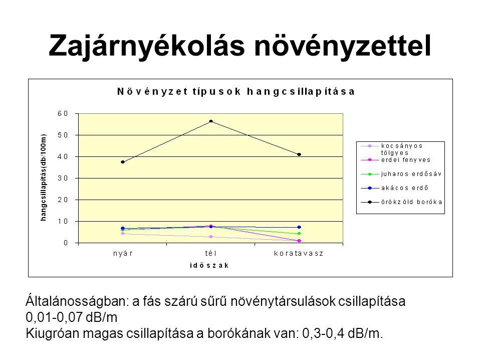 Zajárnyékolás növényzettel Általánosságban: a fás szárú sűrű növénytársulások csillapítása 0,01-0,07 dB/m Kiugróan magas csillapítása a borókának van: 0,3-0,4 dB/m.