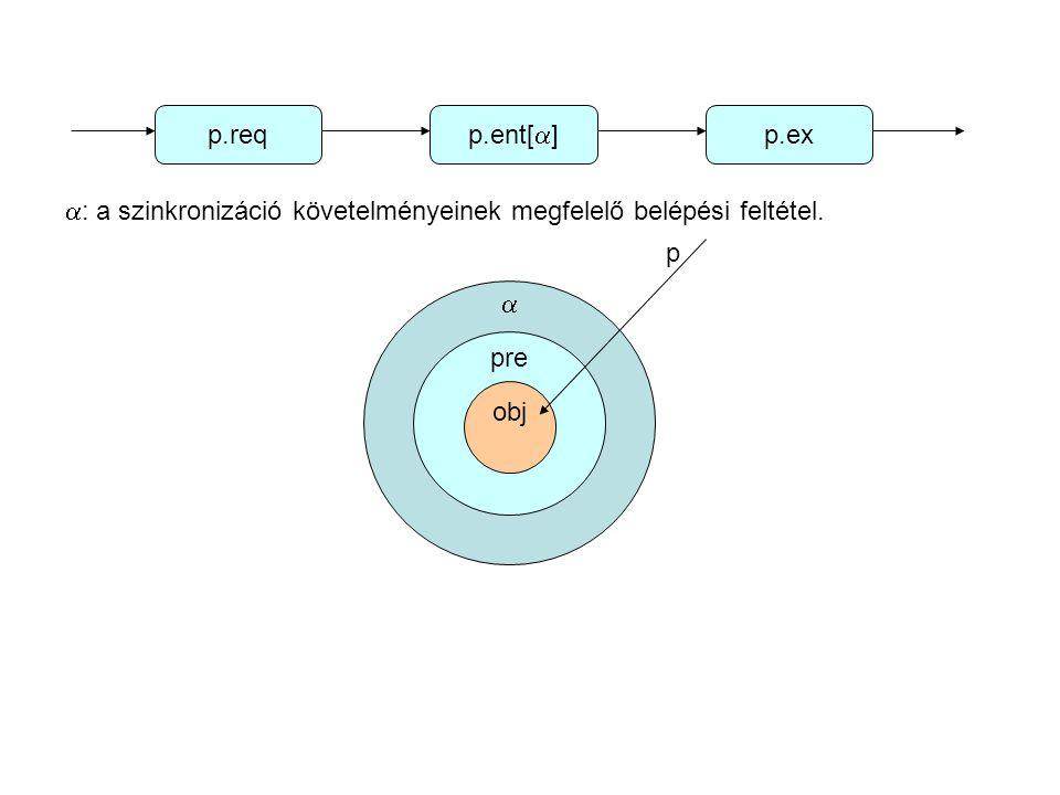 p.req p.ent[  ] p.ex  : a szinkronizáció követelményeinek megfelelő belépési feltétel.