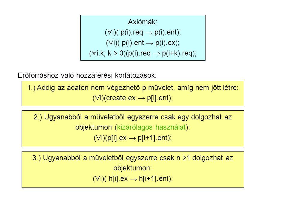 Axiómák: (  i)( p(i).req  p(i).ent); (  i)( p(i).ent  p(i).ex); (  i,k; k  0)(p(i).req  p(i+k).req); Erőforráshoz való hozzáférési korlátozások: 1.) Addig az adaton nem végezhető p művelet, amíg nem jött létre: (  i)(create.ex  p[i].ent); 2.) Ugyanabból a műveletből egyszerre csak egy dolgozhat az objektumon (kizárólagos használat): (  i)(p[i].ex  p[i+1].ent); 3.) Ugyanabból a műveletből egyszerre csak n  1 dolgozhat az objektumon: (  i)( h[i].ex  h[i+1].ent);