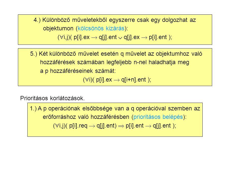 4.) Különböző műveletekből egyszerre csak egy dolgozhat az objektumon (kölcsönös kizárás): (  i,j)( p[i].ex  q[j].ent  q[j].ex  p[i].ent ); 5.) Két különböző művelet esetén q művelet az objektumhoz való hozzáférések számában legfeljebb n-nel haladhatja meg a p hozzáféréseinek számát: (  i)( p[i].ex  q[i+n].ent ); Prioritásos korlátozások.