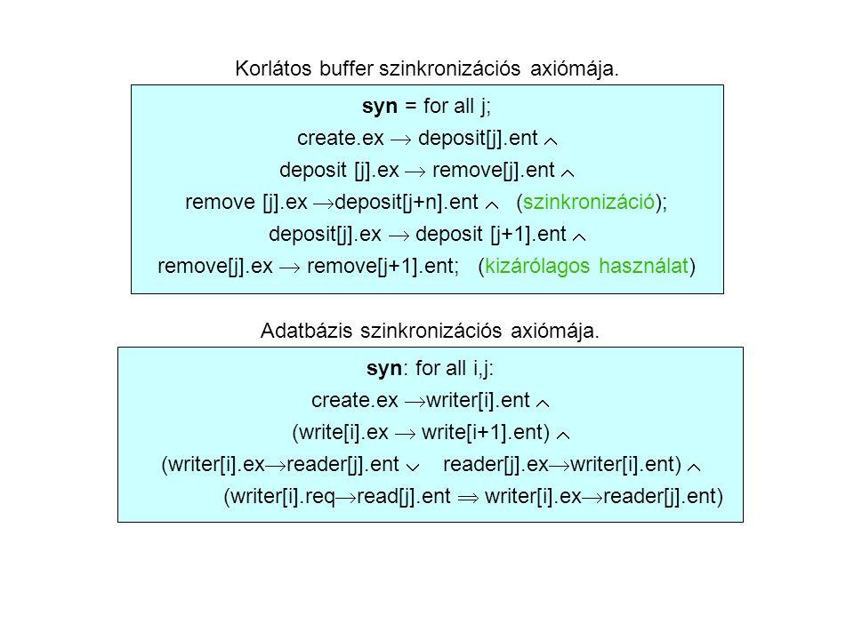 Korlátos buffer szinkronizációs axiómája.