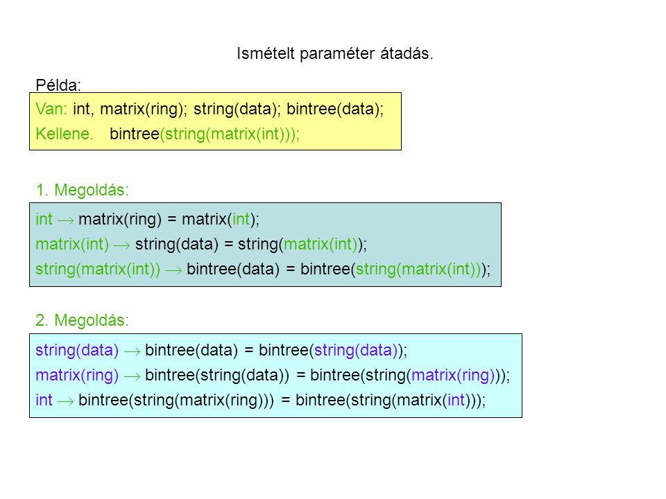 Paraméter átadás kompozíciója asszociatív: (f °g) ° h = f ° (g ° h); data bintree(data) h1 param string(param)(3) h2 h2 (1) ring matrix(ring) string(matrix(ring)) h3 h3 (2) int string(matrix(int)) bintree(string(matrix(int))); (Az eredmény független a választott stratégiától!)