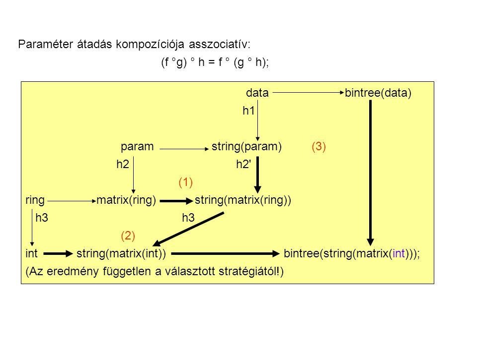 Cél: megbízható szoftver előállítása.Módszer : absztrakció + modularizáció.