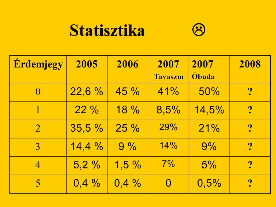 Statisztika  Érdemjegy200520062007 Tavaszm 2007 Óbuda 2008 0 22,6 %45 %41%50% ? 1 22 %18 %8,5%14,5% ? 2 35,5 %25 % 29% 21% ? 3 14,4 %9 % 14% 9% ? 4 5