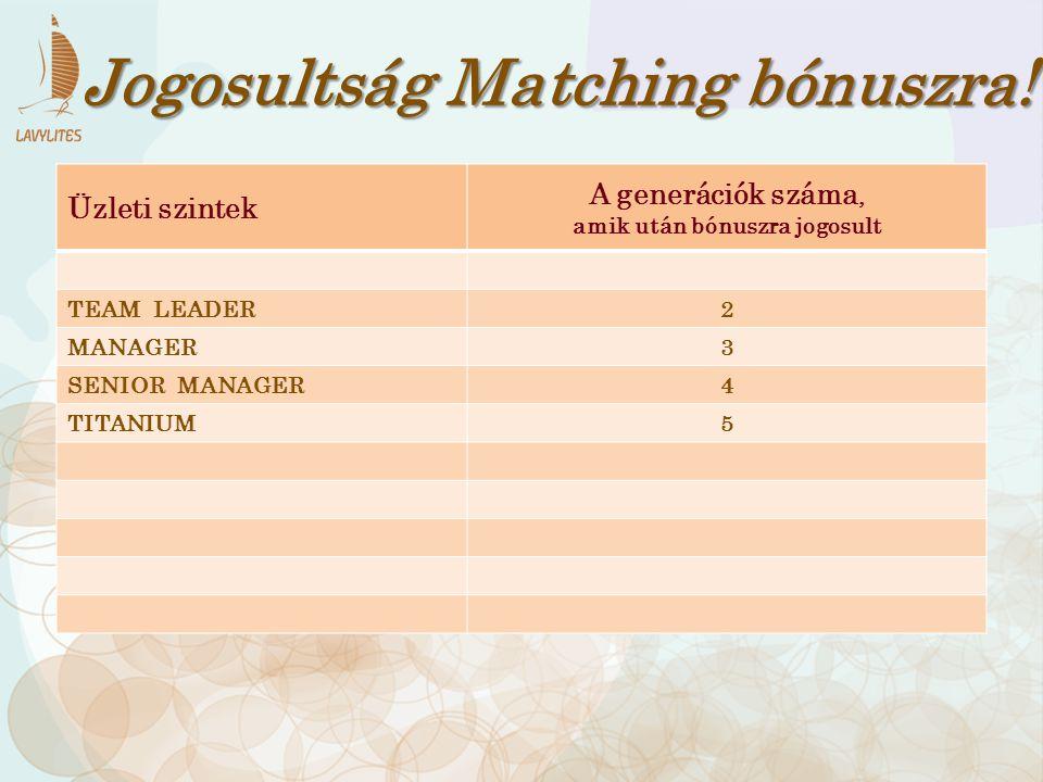 Üzleti szintek A generációk száma, amik után bónuszra jogosult TEAM LEADER2 MANAGER3 SENIOR MANAGER4 TITANIUM5 Jogosultság Matching bónuszra!