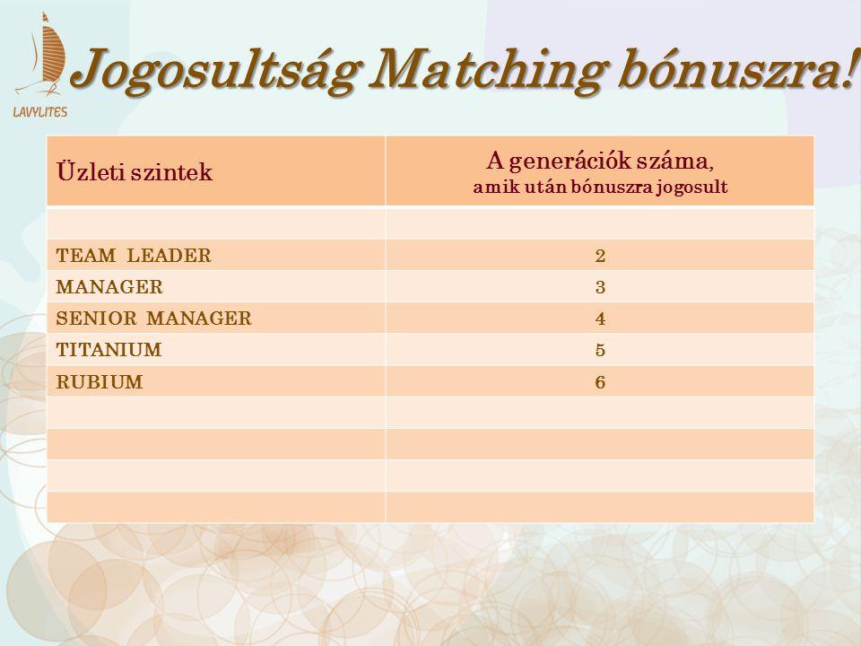 Üzleti szintek A generációk száma, amik után bónuszra jogosult TEAM LEADER2 MANAGER3 SENIOR MANAGER4 TITANIUM5 RUBIUM6 Jogosultság Matching bónuszra!