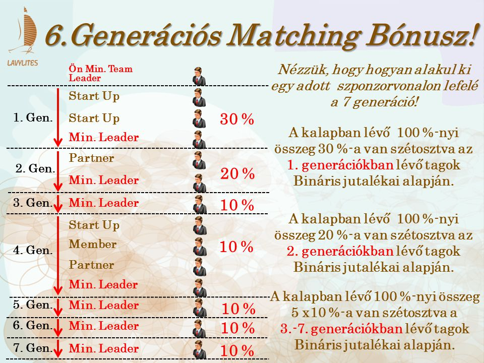 6.Generációs Matching Bónusz. Min. Leader Member Start Up Partner Min.