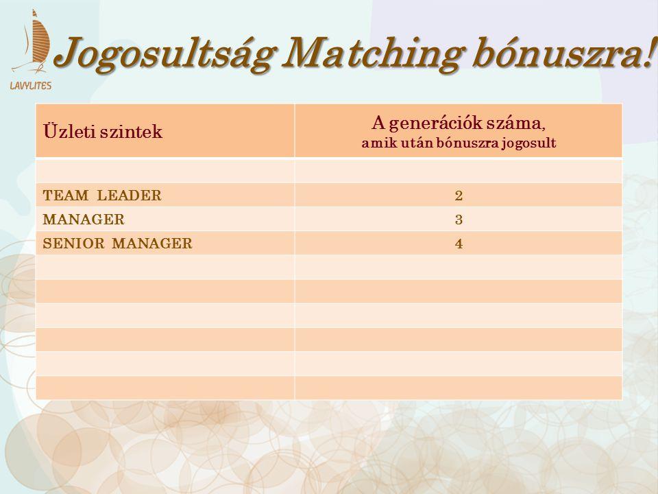 Üzleti szintek A generációk száma, amik után bónuszra jogosult TEAM LEADER2 MANAGER3 SENIOR MANAGER4 Jogosultság Matching bónuszra!