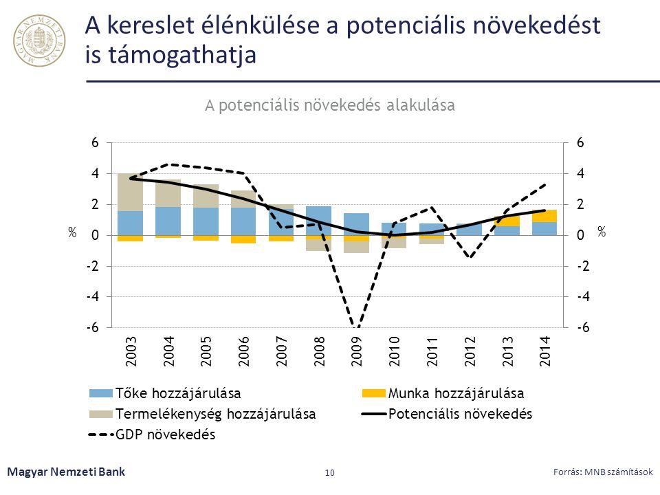 A kereslet élénkülése a potenciális növekedést is támogathatja Magyar Nemzeti Bank 10 Forrás: MNB számítások A potenciális növekedés alakulása