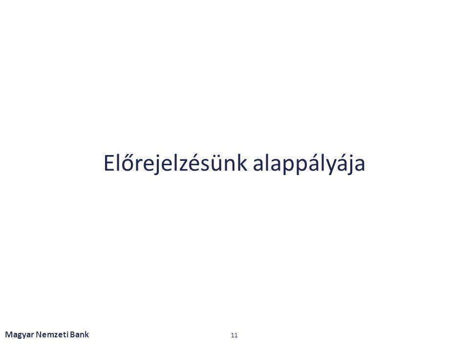 Előrejelzésünk alappályája Magyar Nemzeti Bank 11