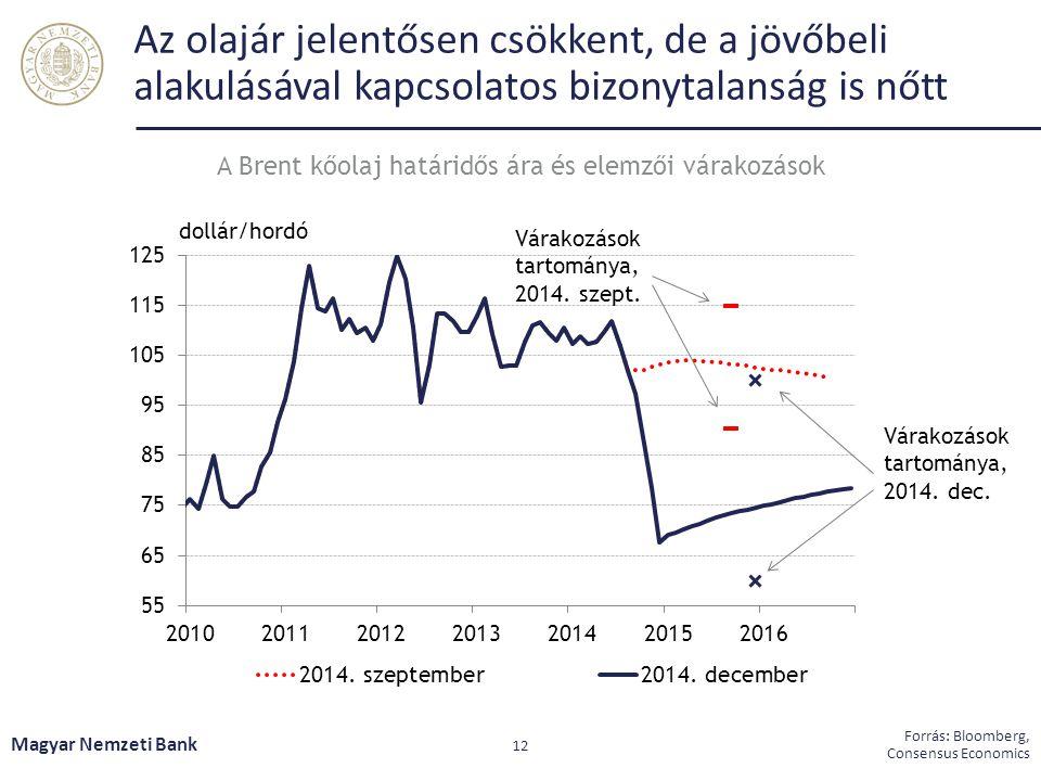 Az olajár jelentősen csökkent, de a jövőbeli alakulásával kapcsolatos bizonytalanság is nőtt Magyar Nemzeti Bank 12 Forrás: Bloomberg, Consensus Economics A Brent kőolaj határidős ára és elemzői várakozások