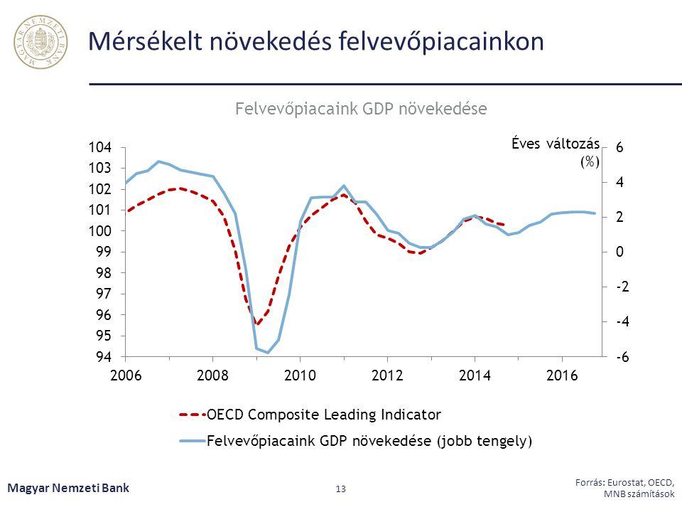 Mérsékelt növekedés felvevőpiacainkon Magyar Nemzeti Bank 13 Forrás: Eurostat, OECD, MNB számítások Felvevőpiacaink GDP növekedése