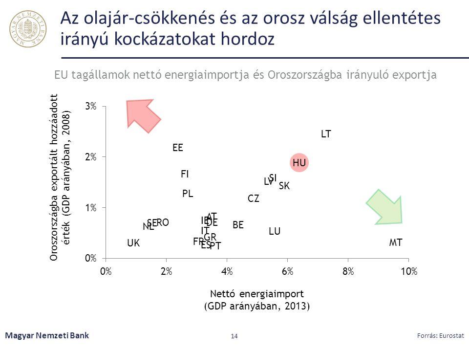 Az olajár-csökkenés és az orosz válság ellentétes irányú kockázatokat hordoz Magyar Nemzeti Bank 14 Forrás: Eurostat EU tagállamok nettó energiaimportja és Oroszországba irányuló exportja
