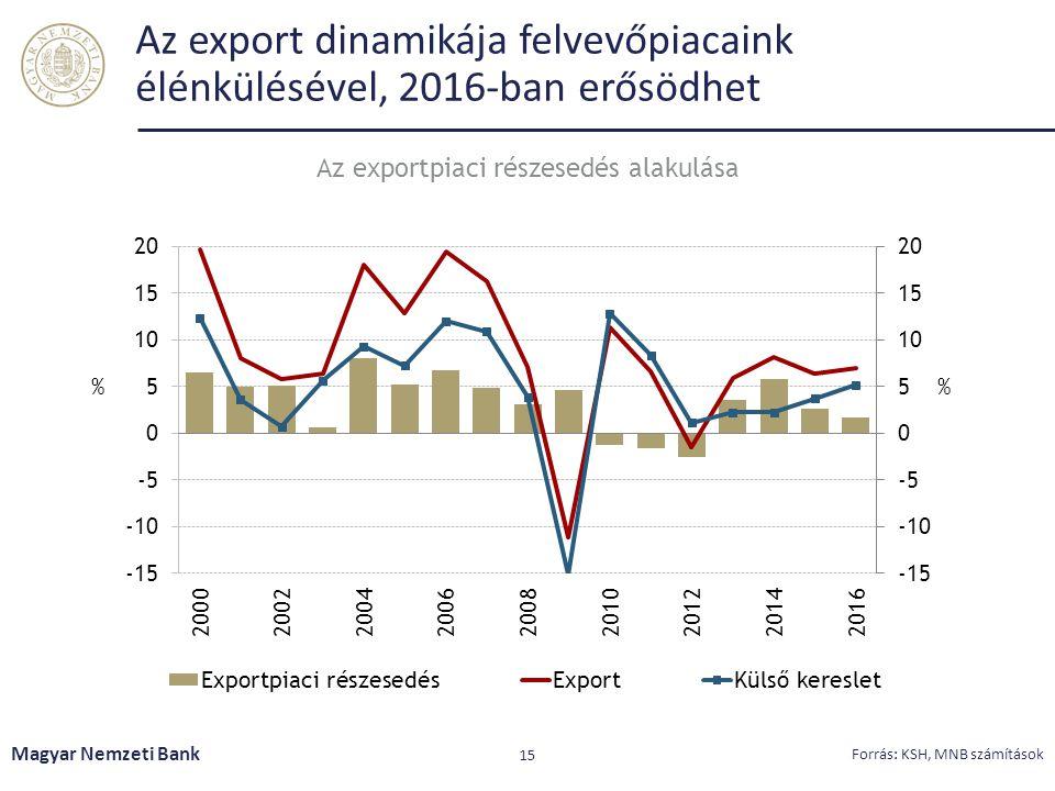 Az export dinamikája felvevőpiacaink élénkülésével, 2016-ban erősödhet Magyar Nemzeti Bank 15 Forrás: KSH, MNB számítások Az exportpiaci részesedés al