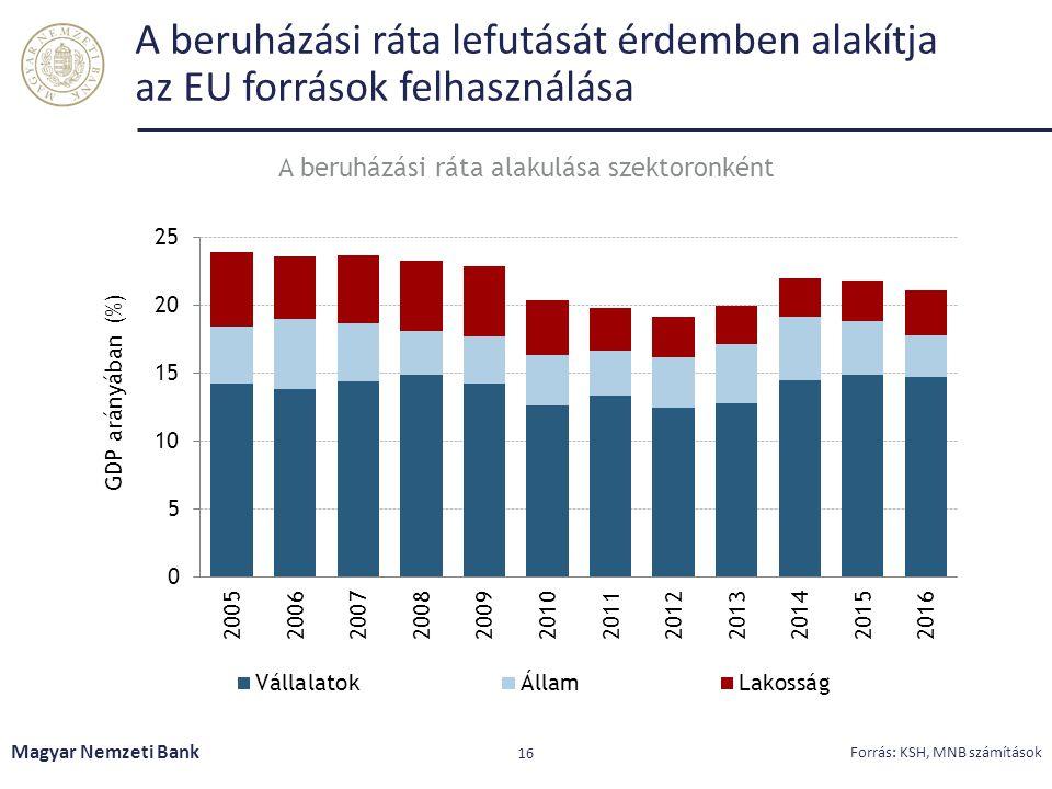 A beruházási ráta lefutását érdemben alakítja az EU források felhasználása Magyar Nemzeti Bank 16 Forrás: KSH, MNB számítások A beruházási ráta alakul