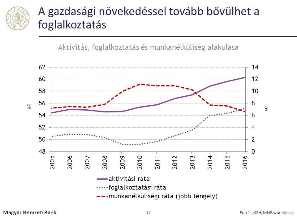 A gazdasági növekedéssel tovább bővülhet a foglalkoztatás Magyar Nemzeti Bank 17 Forrás: KSH, MNB számítások Aktivitás, foglalkoztatás és munkanélküli