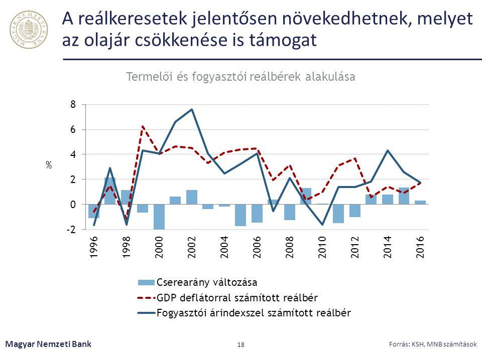 A reálkeresetek jelentősen növekedhetnek, melyet az olajár csökkenése is támogat Magyar Nemzeti Bank 18 Forrás: KSH, MNB számítások Termelői és fogyasztói reálbérek alakulása