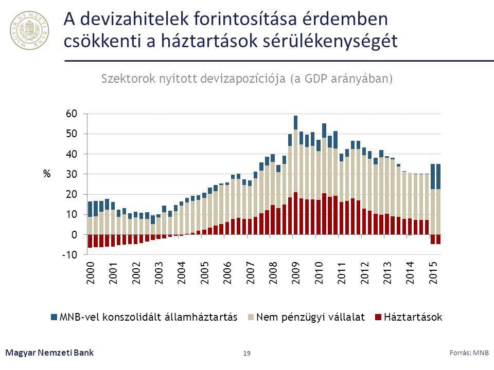 A devizahitelek forintosítása érdemben csökkenti a háztartások sérülékenységét Magyar Nemzeti Bank 19 Forrás: MNB Szektorok nyitott devizapozíciója (a
