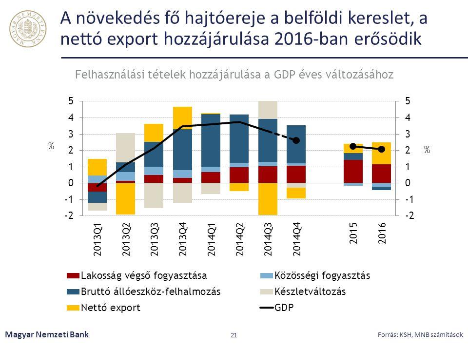 A növekedés fő hajtóereje a belföldi kereslet, a nettó export hozzájárulása 2016-ban erősödik Magyar Nemzeti Bank 21 Forrás: KSH, MNB számítások Felhasználási tételek hozzájárulása a GDP éves változásához