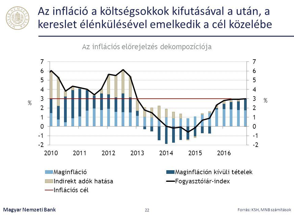 Az infláció a költségsokkok kifutásával a után, a kereslet élénkülésével emelkedik a cél közelébe Magyar Nemzeti Bank 22 Forrás: KSH, MNB számítások A