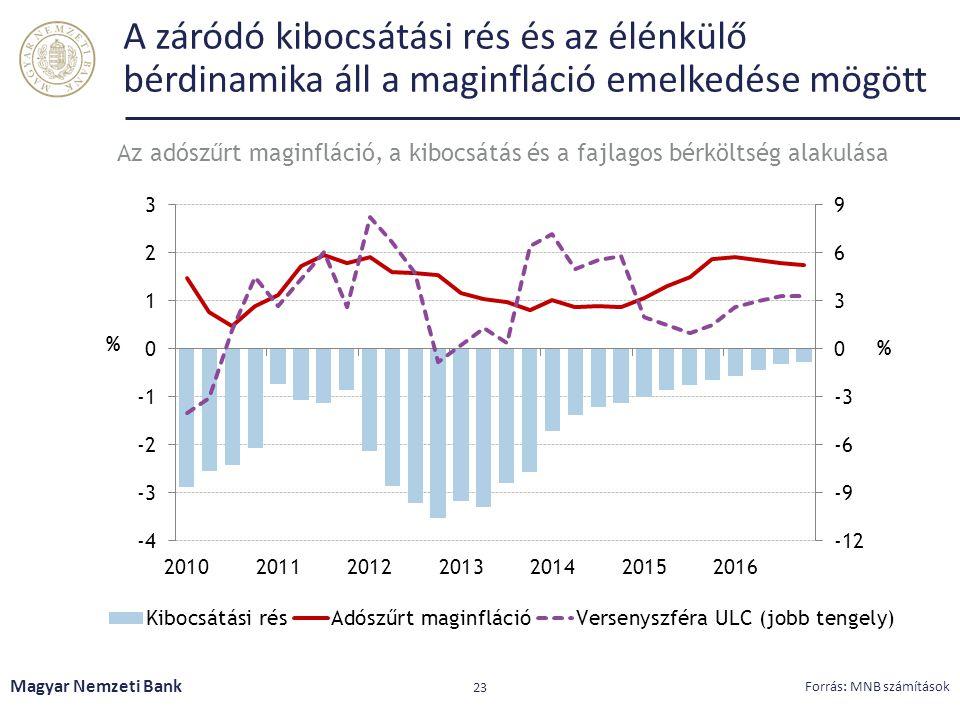 A záródó kibocsátási rés és az élénkülő bérdinamika áll a maginfláció emelkedése mögött Magyar Nemzeti Bank 23 Forrás: MNB számítások Az adószűrt maginfláció, a kibocsátás és a fajlagos bérköltség alakulása